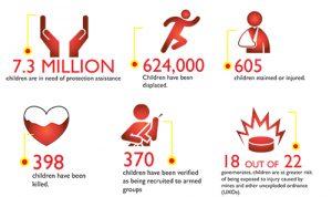 Infografía de 2015 de Save the Children