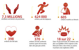 Infographie Save The Children 2015